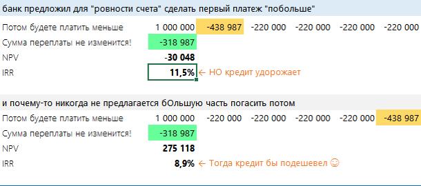 Кредит на потребительские нужды, взять кредит в Минске без